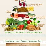An Easy Guide to the Mediterranean Diet [Infographic]